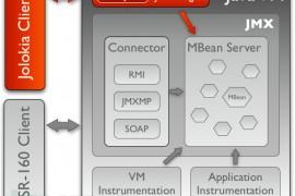 在Java EE Servers环境下利用Jolokia Agent漏洞