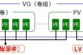 Linux 运维工程师 必懂 的LVM 逻辑卷管理器