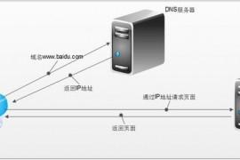DNS劫持怎么解决方案,如何防止DNS劫持?