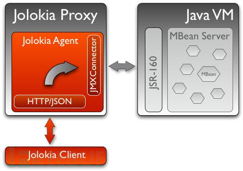 Proxy Mode