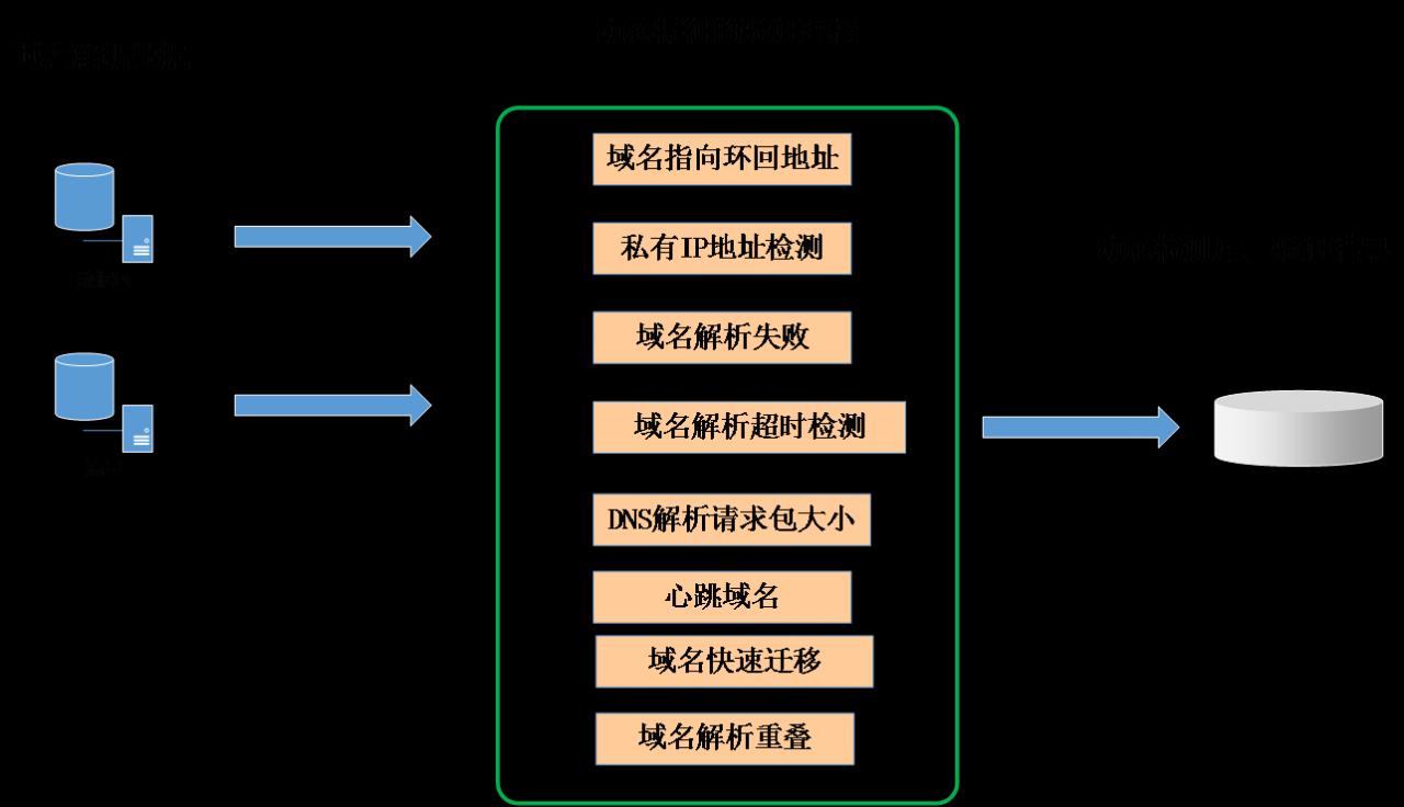 从救火到先知,DNS安全分析场景实践谈 - 第4张  | Sec-UN 安全村