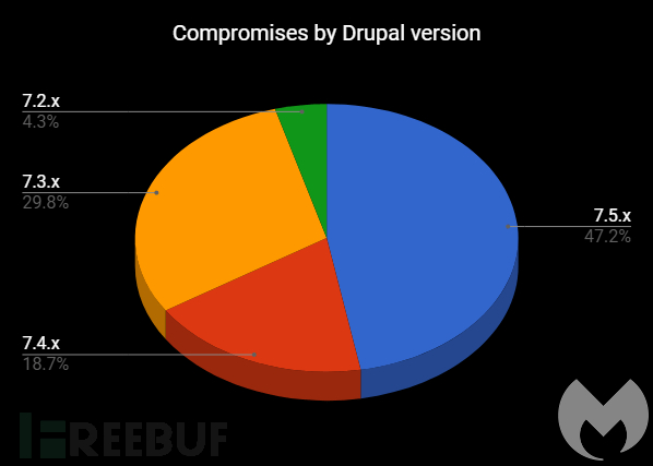 Drupal-hacked-websites.png